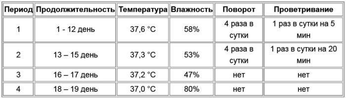 Инкубация перепелиных яиц режим, температура, таблица 6