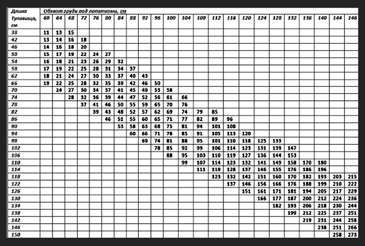 Ориентировочная таблица веса свиней 9